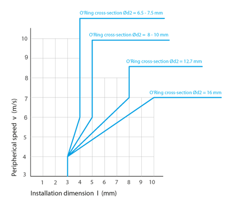 Determining Installation dimension  I  for floating seals - face seals - BECA 830