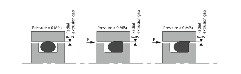 Principle of extrusion gap for O'Ring - BECA 010