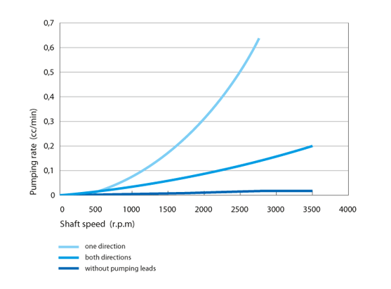 Pumping rate with pumping leads for shaft seals