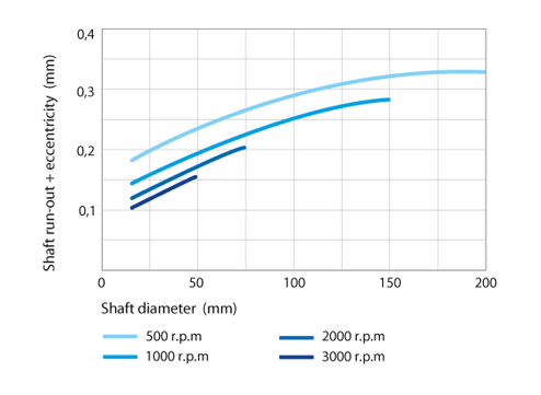 Shaft run-out + Eccentricity for shaft seals without spring
